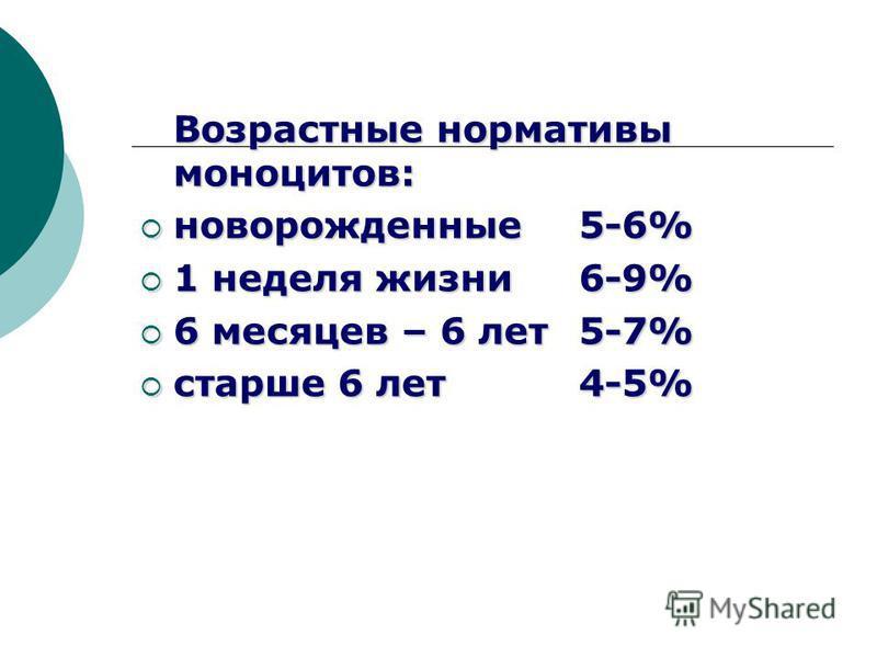 Возрастные нормативы моноцитов: новорожденные 5-6% новорожденные 5-6% 1 неделя жизни 6-9% 1 неделя жизни 6-9% 6 месяцев – 6 лет 5-7% 6 месяцев – 6 лет 5-7% старше 6 лет 4-5% старше 6 лет 4-5%