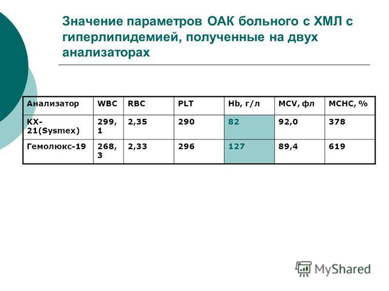 Значение параметров ОАК больного с ХМЛ с гиперлипидемией, полученные на двухх анализаторах АнализаторWBCRBCPLTHb, г/лMCV, флMCHC, % KX- 21(Sysmex) 299, 1 2,352908292,0378 Гемолюкс-19268, 3 2,3329612789,4619