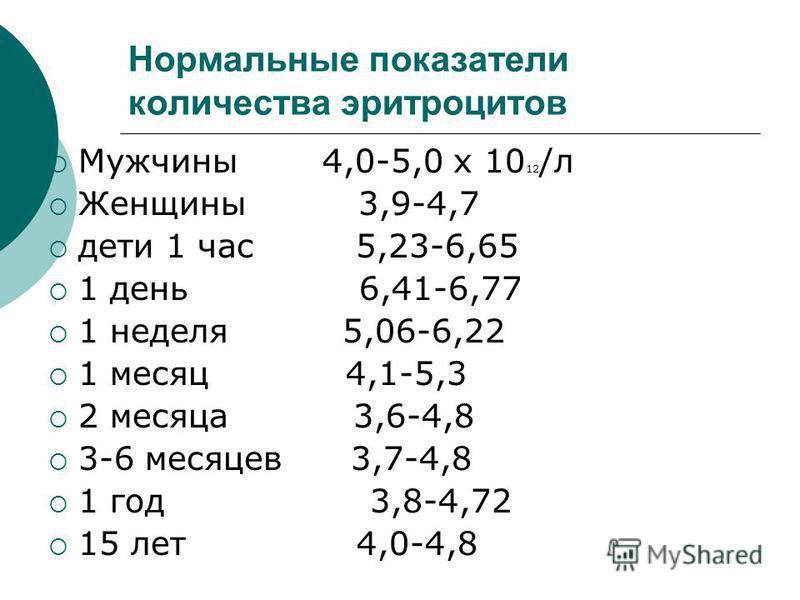 Нормальные показатели количества эритроцитов Мужчины 4,0-5,0 х 10 12 /л Женщины 3,9-4,7 дети 1 час 5,23-6,65 1 день 6,41-6,77 1 неделя 5,06-6,22 1 месяц 4,1-5,3 2 месяца 3,6-4,8 3-6 месяцев 3,7-4,8 1 год 3,8-4,72 15 лет 4,0-4,8