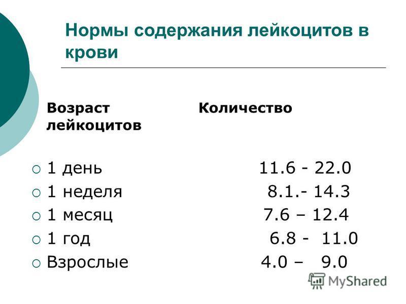 Норма анализ крови z 6 8 hb соэ 25 поликлиника справка 086у