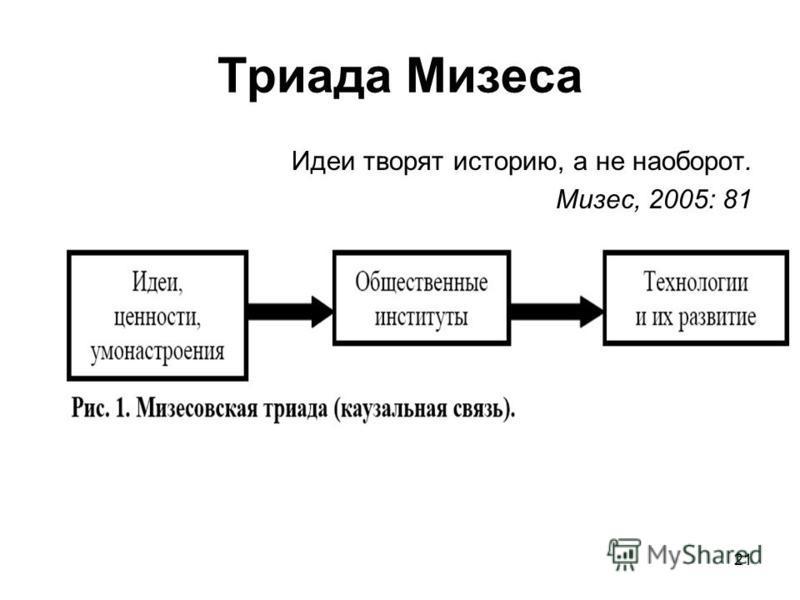 21 Триада Мизеса Идеи творят историю, а не наоборот. Мизес, 2005: 81