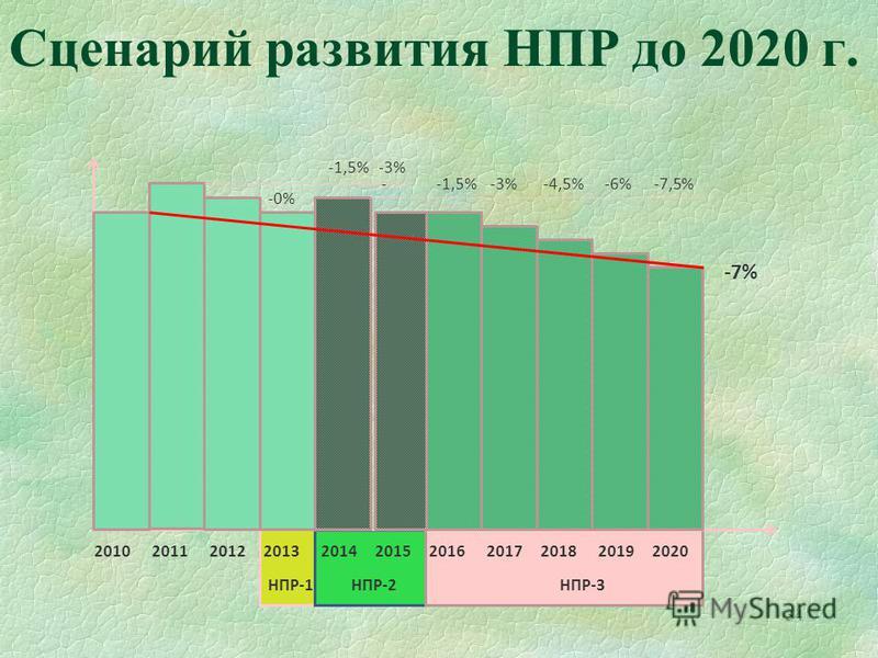 34 Сценарий развития НПР до 2020 г. 2010 2011 2012 2013 2014 2015 2016 2017 2018 2019 2020 НПР-1 НПР-2 НПР-3 -0% -1,5% -3% - -1,5% -3% -4,5% -6% -7,5% -7%