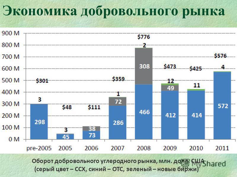 49 Экономика добровольного рынка Оборот добровольного углеродного рынка, млн. долл. США (серый цвет – CCX, синий – ОТС, зеленый – новые биржи)