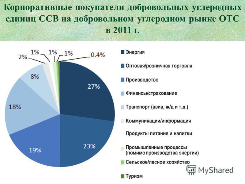 55 Корпоративные покупатели добровольных углеродных единиц ССВ на добровольном углеродном рынке ОТС в 2011 г.