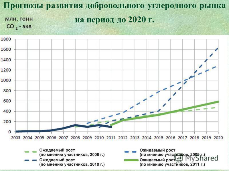 60 Прогнозы развития добровольного углеродного рынка на период до 2020 г. млн. тонн СО 2 - экв