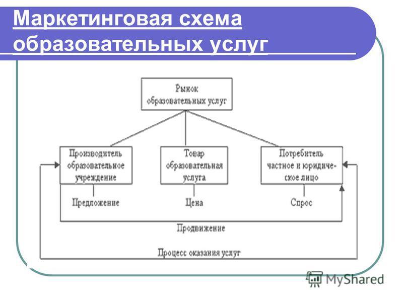 Маркетинговая схема образовательных услуг