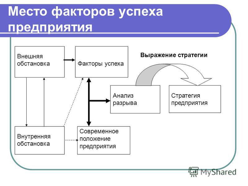 Место факторов успеха предприятия Внешняя обстановка Факторы успеха Внутренняя обстановка Современное положение предприятия Анализ разрыва Стратегия предприятия Выражение стратегии