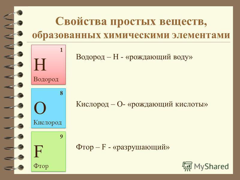 Свойства простых веществ, образованных химическими элементами 1 Н Водород 1 Н Водород 8 О Кислород 8 О Кислород Водород – H - «рождающий воду» Кислород – O- «рождающий кислоты» 9 F Фтор 9 F Фтор Фтор – F - «разрушающий»