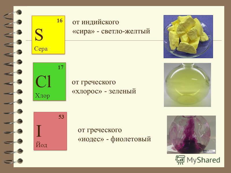 16 S Сера 16 S Сера от индийского «сира» - светло-желтый 17 Cl Хлор 17 Cl Хлор 53 I Йод 53 I Йод от греческого «тодес» - фиолетовый от греческого «хлороз» - зеленый