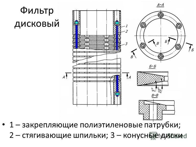 Фильтр дисковый 1 – закрепляющие полиэтиленовые патрубки; 2 – стягивающие шпильки; 3 – конусные диски