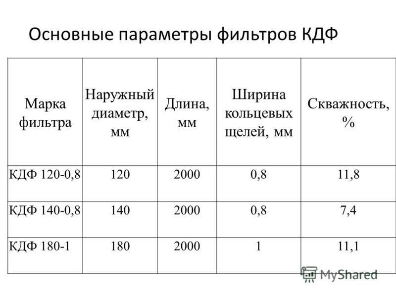 Основные параметры фильтров КДФ Марка фильтра Наружный диаметр, мм Длина, мм Ширина кольцевых щелей, мм Скважность, % КДФ 120-0,812020000,811,8 КДФ 140-0,814020000,87,4 КДФ 180-11802000111,1