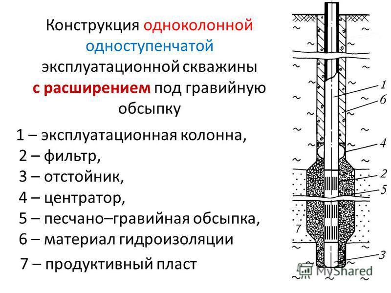 Конструкция одноколонной одноступенчатой эксплуатационной скважины с расширением под гравийную обсыпку 1 – эксплуатационная колонна, 2 – фильтр, 3 – отстойник, 4 – центратор, 5 – песчано–гравийная обсыпка, 6 – материал гидроизоляции 7 – продуктивный