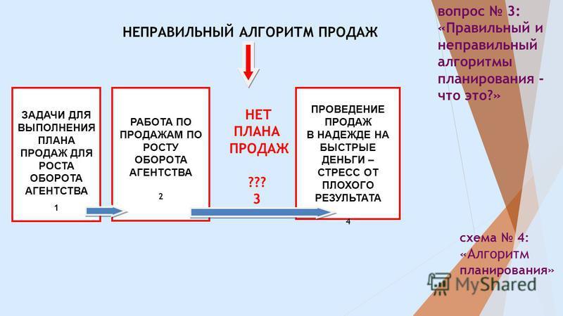 схема 4: « Алгоритм планирования» вопрос 3: «Правильный и неправильный алгоритмы планирования - что это?» НЕПРАВИЛЬНЫЙ АЛГОРИТМ ПРОДАЖ ЗАДАЧИ ДЛЯ ВЫПОЛНЕНИЯ ПЛАНА ПРОДАЖ ДЛЯ РОСТА ОБОРОТА АГЕНТСТВА 1 РАБОТА ПО ПРОДАЖАМ ПО РОСТУ ОБОРОТА АГЕНТСТВА 2 ПР