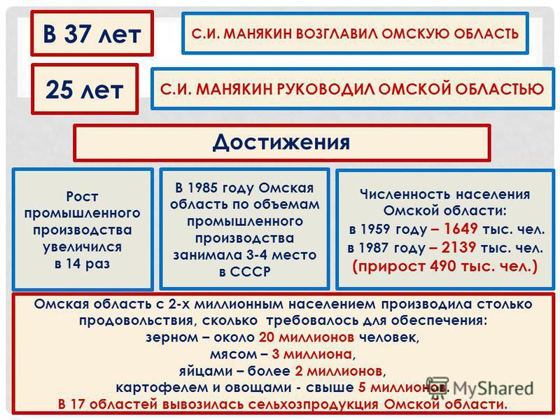 В 37 лет 25 лет С.И. МАНЯКИН ВОЗГЛАВИЛ ОМСКУЮ ОБЛАСТЬ С.И. МАНЯКИН РУКОВОДИЛ ОМСКОЙ ОБЛАСТЬЮ Достижения Рост промышленного производства увеличился в 14 раз В 1985 году Омская область по объемам промышленного производства занимала 3-4 место в СССР Чис