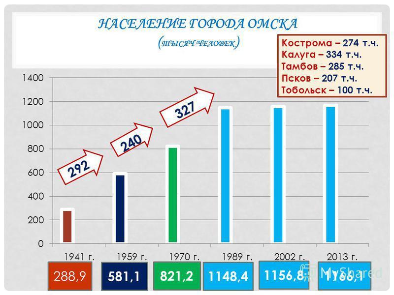 НАСЕЛЕНИЕ ГОРОДА ОМСКА ( ТЫСЯЧ ЧЕЛОВЕК ) 288,9 581,1 821,2 1148,4 1156,8 1166,1 292 Кострома – 274 т.ч. Калуга – 334 т.ч. Тамбов – 285 т.ч. Псков – 207 т.ч. Тобольск – 100 т.ч.