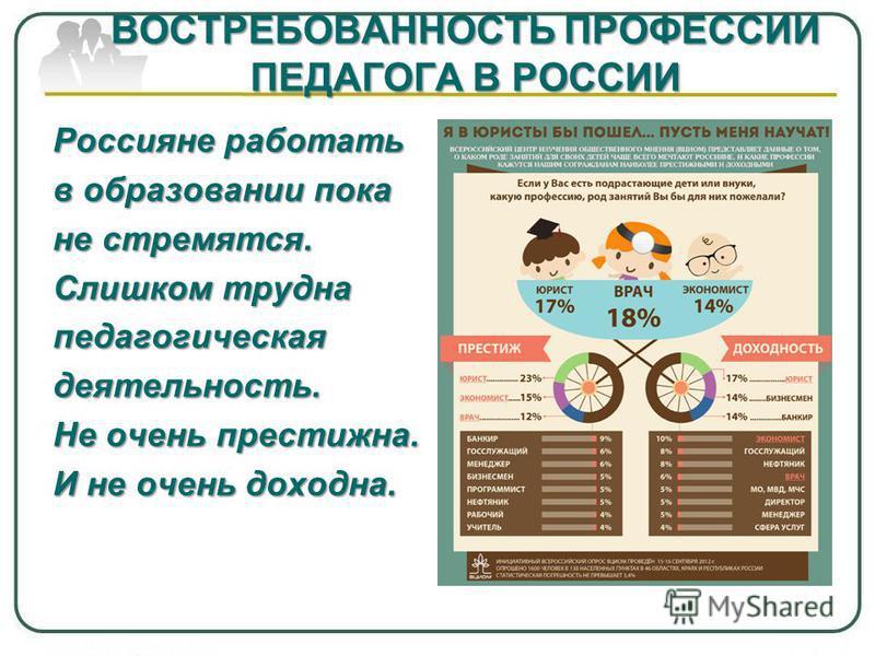 ВОСТРЕБОВАННОСТЬ ПРОФЕССИИ ПЕДАГОГА В РОССИИ Россияне работать в образовании пока не стремятся. Слишком трудна педагогическая деятельность. Не очень престижна. И не очень доходна.