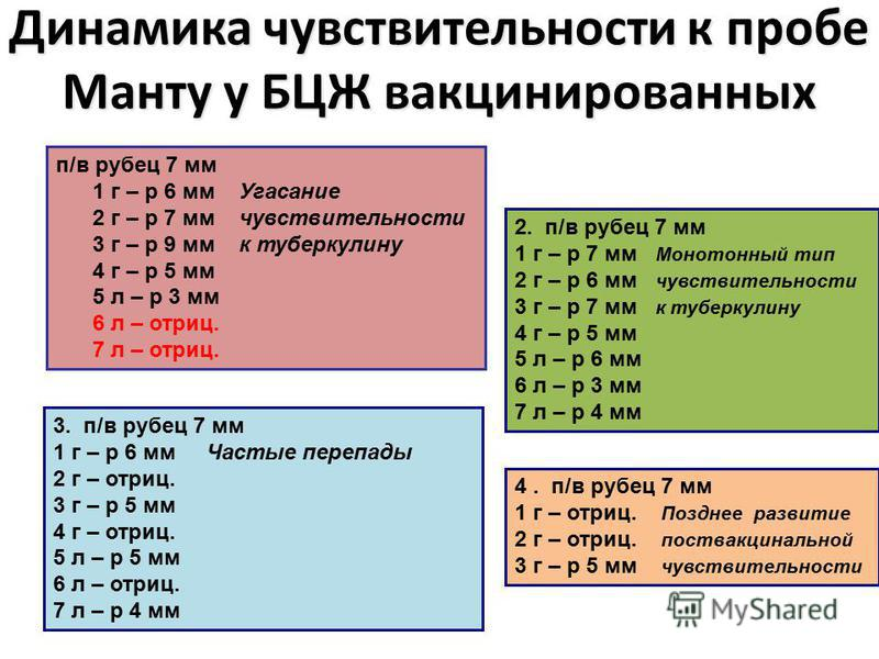 Динамика чувствительности к пробе Манту у БЦЖ вакцинированных п/в рубец 7 мм 1 г – р 6 мм Угасание 2 г – р 7 мм чувствительности 3 г – р 9 мм к туберкулину 4 г – р 5 мм 5 л – р 3 мм 6 л – отриц. 7 л – отриц. 3. п/в рубец 7 мм 1 г – р 6 мм Частые пере