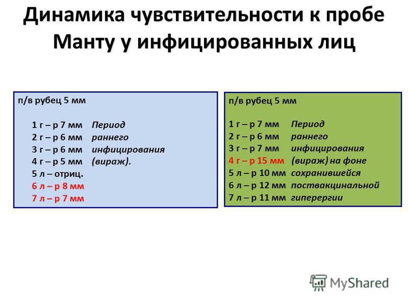 Динамика чувствительности к пробе Манту у инфицированных лиц п/в рубец 5 мм 1 г – р 7 мм Период 2 г – р 6 мм раннего 3 г – р 6 мм инфицирования 4 г – р 5 мм (вираж). 5 л – отриц. 6 л – р 8 мм 7 л – р 7 мм п/в рубец 5 мм 1 г – р 7 мм Период 2 г – р 6
