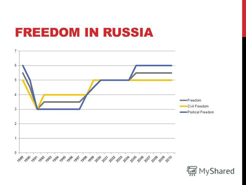 FREEDOM IN RUSSIA
