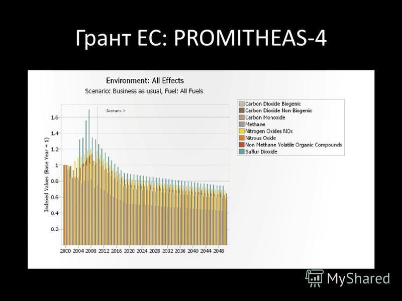 Грант ЕС: PROMITHEAS-4