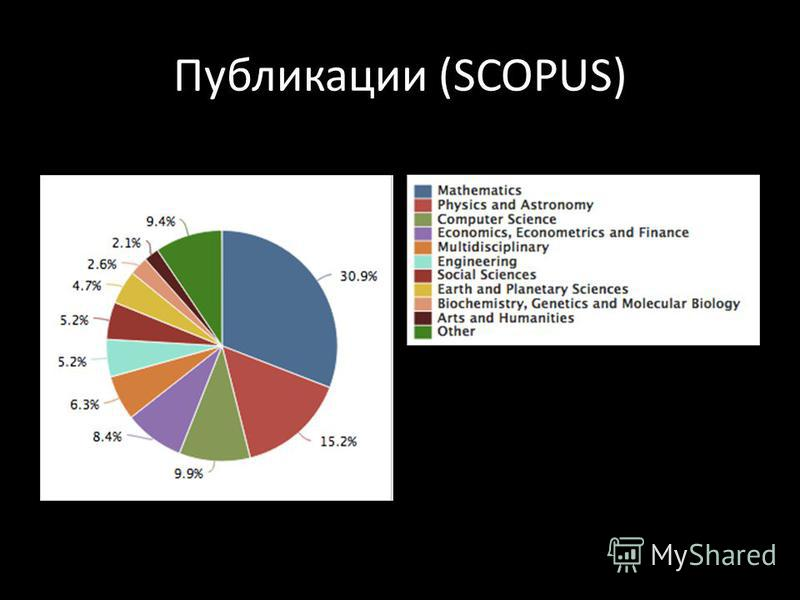 Публикации (SCOPUS)