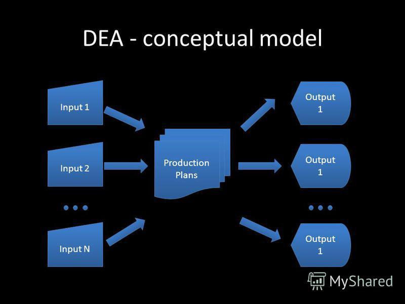 DEA - conceptual model Input 1 Input 2 Input N Production Plans Output 1