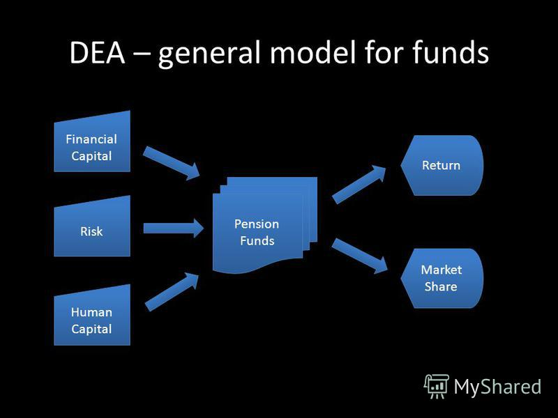 DEA – general model for funds Financial Capital Risk Human Capital Pension Funds Return Market Share