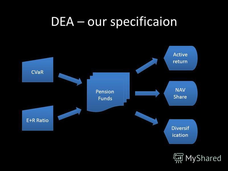 DEA – our specificaion CVaR E+R Ratio Pension Funds Active return NAV Share Diversif ication