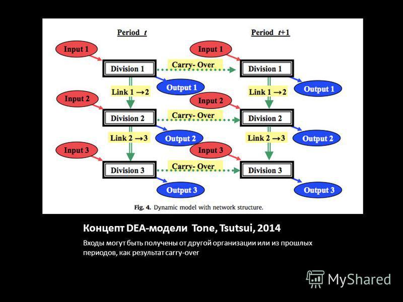 Концепт DEA-модели Tone, Tsutsui, 2014 Входы могут быть получены от другой организации или из прошлых периодов, как результат carry-over