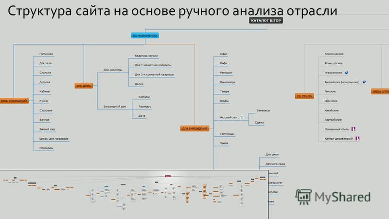 Cтруктура сайта на основе ручного анализа отрасли