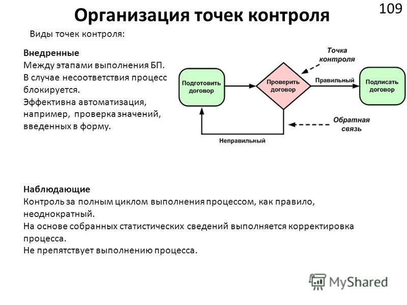 Организация точек контроля 109 Виды точек контроля: Внедренные Между этапами выполнения БП. В случае несоответствия процесс блокируется. Эффективна автоматизация, например, проверка значений, введенных в форму. Наблюдающие Контроль за полным циклом в