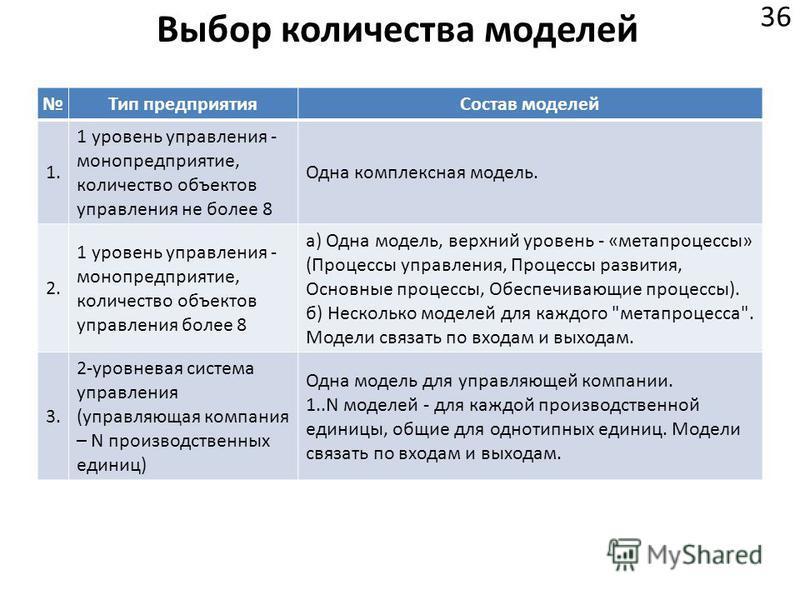 Выбор количества моделей 36 Тип предприятия Состав моделей 1. 1 уровень управления - моно предприятие, количество объектов управления не более 8 Одна комплексная модель. 2. 1 уровень управления - моно предприятие, количество объектов управления более