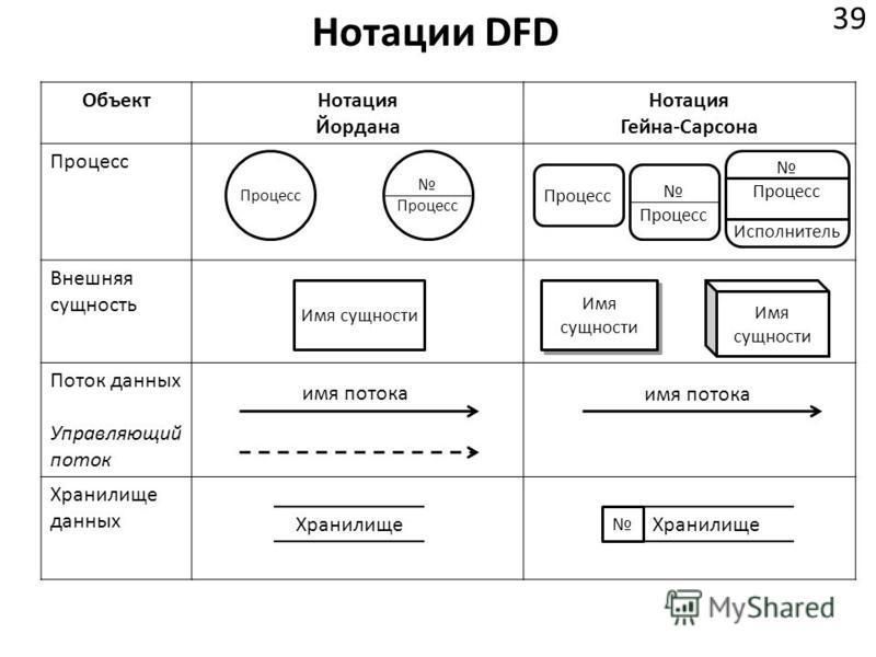 Нотации DFD 39 Объект Нотация Йордана Нотация Гейна-Сарсона Процесс Внешняя сущность Поток данных Управляющий поток Хранилище данных Процесс Исполнитель Имя сущности имя потока Хранилище
