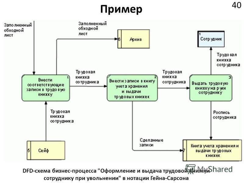 Пример 40 DFD-схема бизнес-процесса Оформление и выдача трудовой книжки сотруднику при увольнении в нотации Гейна-Сарсона