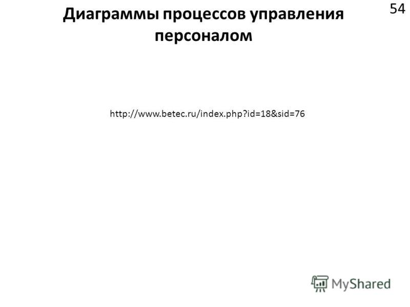 Диаграммы процессов управления персоналом 54 http://www.betec.ru/index.php?id=18&sid=76