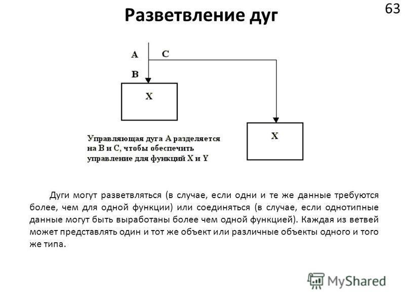 Разветвление дуг 63 Дуги могут разветвляться (в случае, если одни и те же данные требуются более, чем для одной функции) или соединяться (в случае, если однотипные данные могут быть выработаны более чем одной функцией). Каждая из ветвей может предста