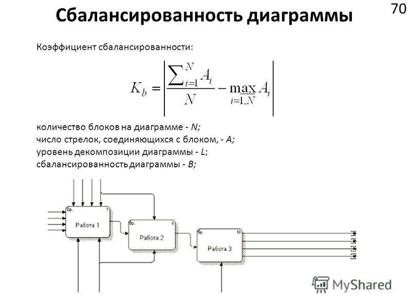 Сбалансированность диаграммы 70 количество блоков на диаграмме - N; число стрелок, соединяющихся с блоком, - А; уровень декомпозиции диаграммы - L; сбалансированность диаграммы - В; Коэффициент сбалансированности: