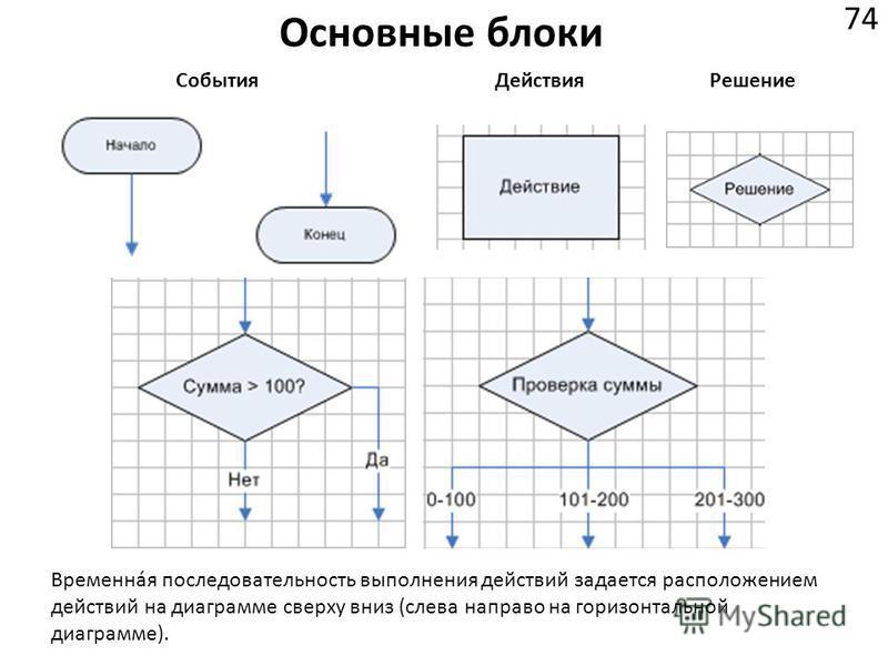 Основные блоки 74 События ДействияРешение Временная последовательность выполнения действий задается расположением действий на диаграмме сверху вниз (слева направо на горизонтальной диаграмме).