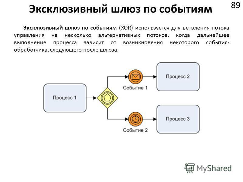 Эксклюзивный шлюз по событиям 89 Эксклюзивный шлюз по событиям (XOR) используется для ветвления потока управления на несколько альтернативных потоков, когда дальнейшее выполнение процесса зависит от возникновения некоторого события- обработчика, след