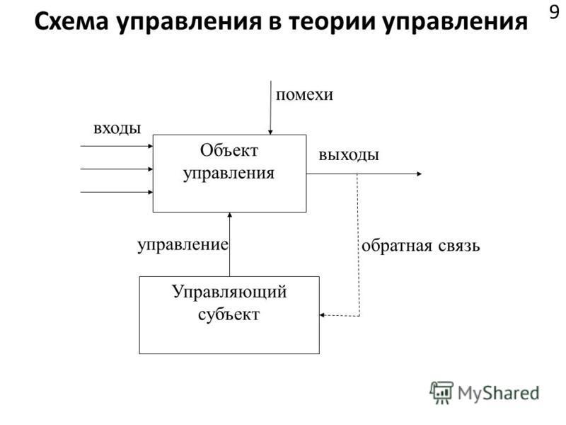 Cхема управления в теории управления 9 Объект управления обратная связь входы выходы помехи управление Управляющий субъект