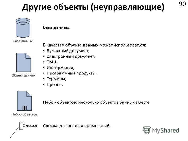 Другие объекты (неуправляющие) 90 В качестве объекта данных может использоваться: Бумажный документ, Электронный документ, ТМЦ, Информация, Программные продукты, Термины, Прочее. База данных. Набор объектов: несколько объектов банных вместе. Сноска: