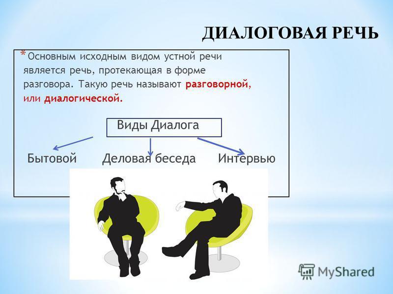 * Основным исходным видом устной речи является речь, протекающая в форме разговора. Такую речь называют разговорной, или диалогической. Виды Диалога Бытовой Деловая беседа Интервью ДИАЛОГОВАЯ РЕЧЬ