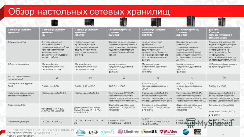 21 Сетевое устройство хранения Сетевое устройство хранения ix2 Сетевое устройство хранения ix4-300d Сетевое устройство хранения px2-300d Сетевое устройство хранения px4-400d Сетевое устройство хранения px6-300d px2-300d Сетевой видеорегистратор с Mil