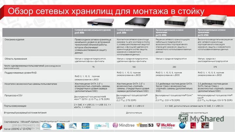 22 Сетевой массив начального уровня px4-400r Сетевой массив px4-300r Производительное сетевое хранилище px12-400r Производительное сетевое хранилище px12-450r Описание изделия Превосходное сетевое хранилище начального уровня со встроенной технологией