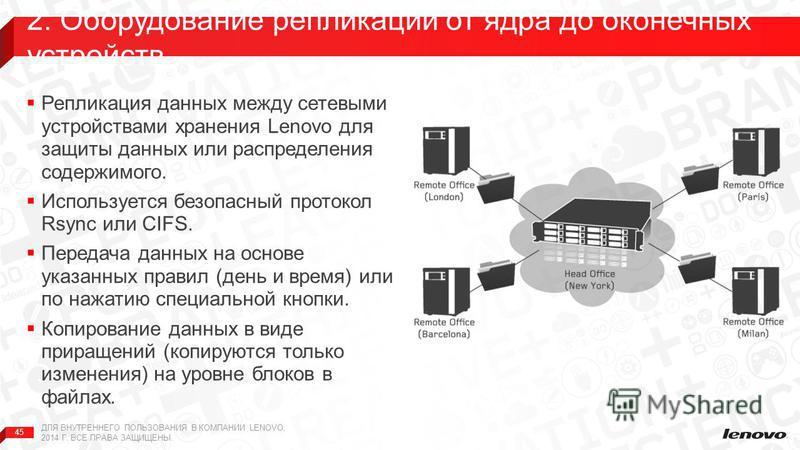 45 Репликация данных между сетевыми устройствами хранения Lenovo для защиты данных или распределения содержимого. Используется безопасный протокол Rsync или CIFS. Передача данных на основе указанных правил (день и время) или по нажатию специальной кн