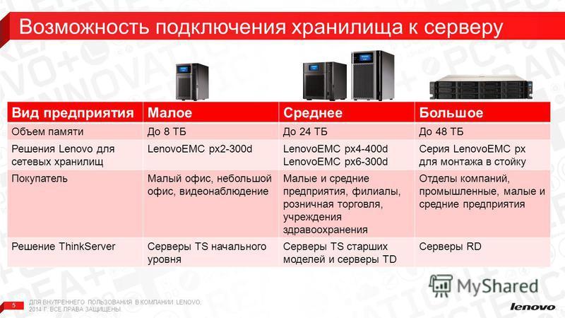 5 Вид предприятия МалоеСреднее Большое Объем памяти До 8 ТБДо 24 ТБДо 48 ТБ Решения Lenovo для сетевых хранилищ LenovoEMC px2-300dLenovoEMC px4-400d LenovoEMC px6-300d Серия LenovoEMC px для монтажа в стойку Покупатель Малый офис, небольшой офис, вид