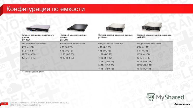 65 Сетевое хранилище начального уровня px4-400r Сетевой массив хранения данных px4-300r Сетевой массив хранения данных px12-400r Сетевой массив хранения данных px12-450r Без дискового накопителя 4 ТБ (4×1 ТБ) 8 ТБ (4×2 ТБ) 12 ТБ (4×3 ТБ) 16 ТБ (4×4 Т