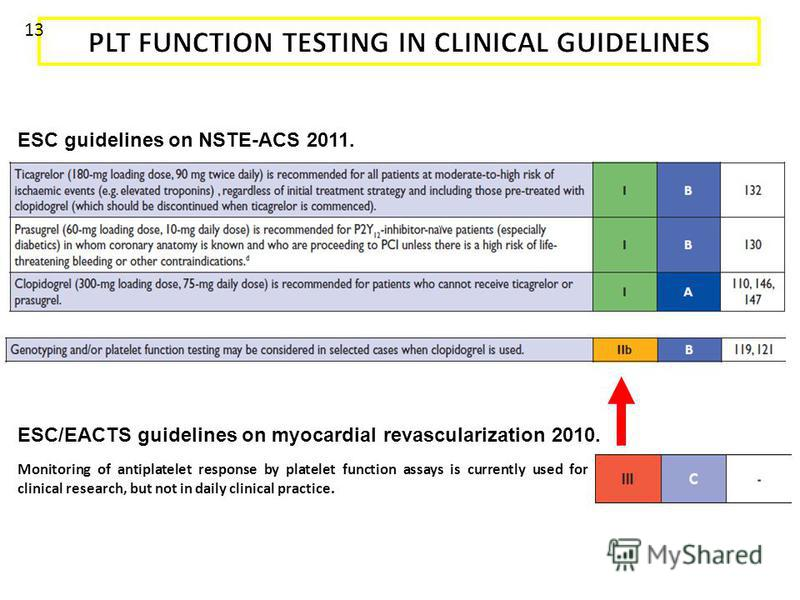 Monitoring of antiplatelet response by platelet function assays is currently used for clinical research, but not in daily clinical practice. ESC guidelines on NSTE-ACS 2011. ESC/EACTS guidelines on myocardial revascularization 2010. Wijns W et al. Eu