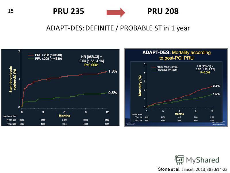 Stone et al. Lancet, 2013;382:614-23 ADAPT-DES: DEFINITE / PROBABLE ST in 1 year PRU 235 PRU 208 15