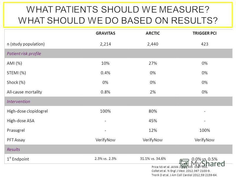 Price MJ et al. JAMA 2011; 305: 1097-105. Collet et al. N Engl J Med. 2012;367:2100-9. Trenk D et al. J Am Coll Cardiol 2012;59:2159-64. GRAVITASARCTICTRIGGER PCI n (study population)2,2142,440423 Patient risk profile AMI (%)10%27%0% STEMI (%)0.4%0%